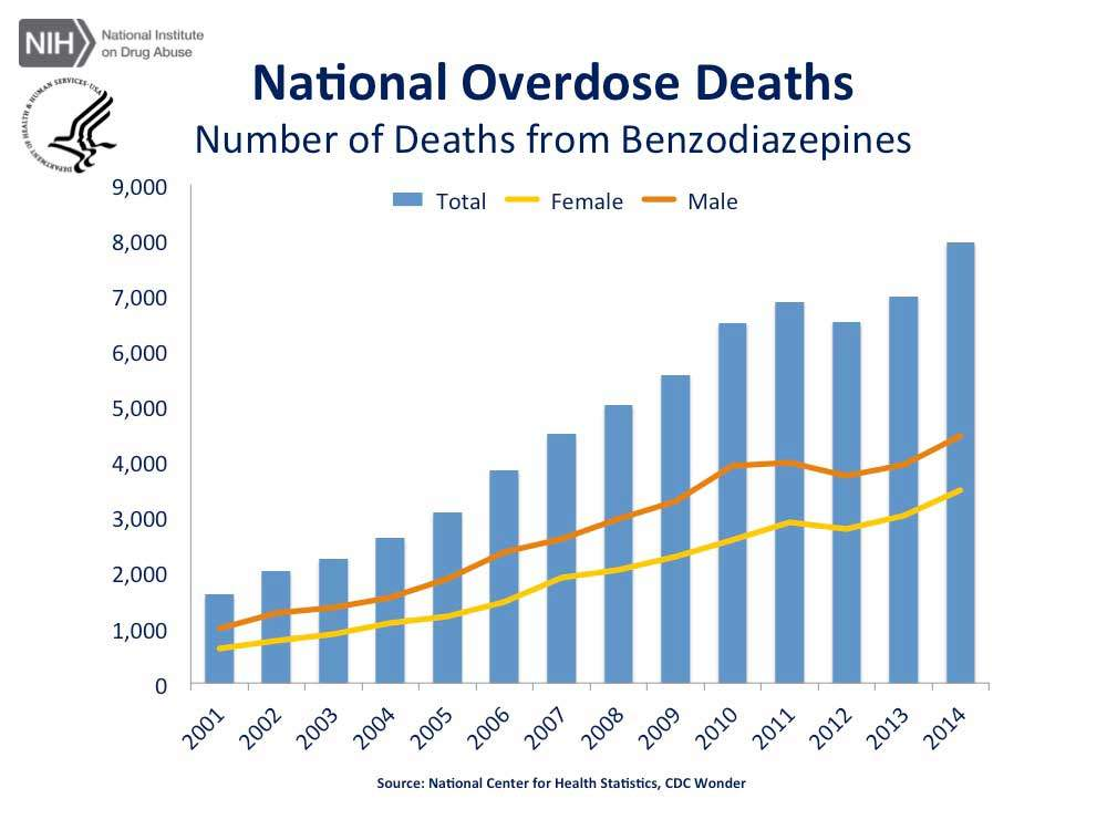 CDC chart of overdose deaths from Benzodiazepine anxiety drugs